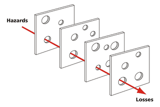 Swiss Cheese Model of Accident Causation